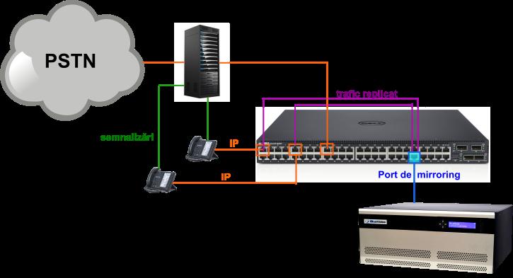 Inregistrare VoIP pasiva cu BlueVoice